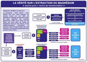 SCHÉMA DE LA VÉRITÉ SUR L'EXTRACTION DU MAGNÉSIUM