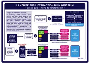 La Verité sur l'extraction du Magnésium